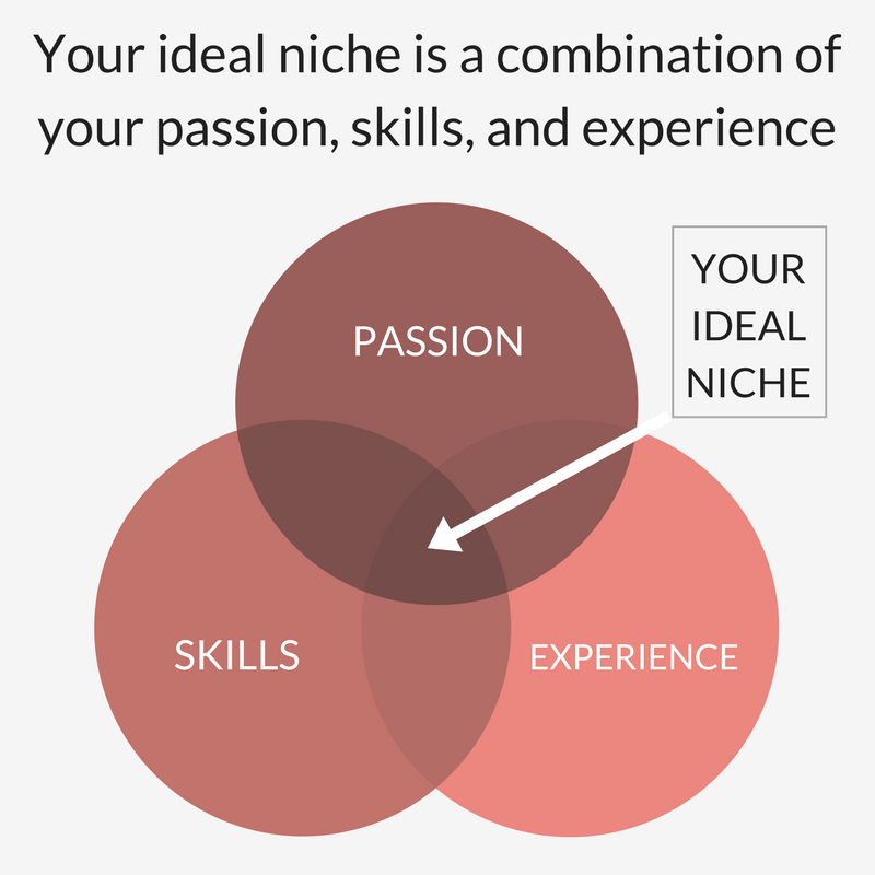 How to choose your profitable blog niche